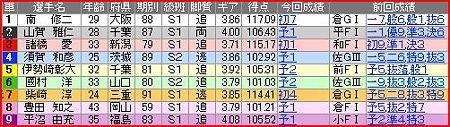 a.立川競輪8R
