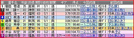 a.松戸競輪10R